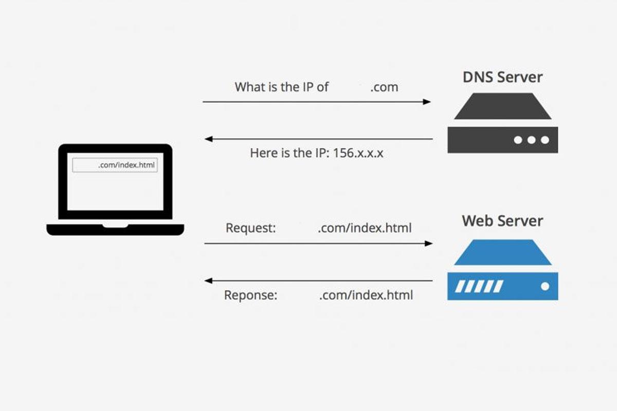 Πώς να δω ένα website πριν αλλάξω τους DNS του;